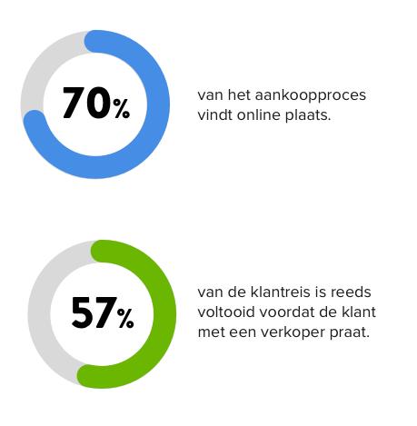 Online aankoopproces vind 70% online plaats