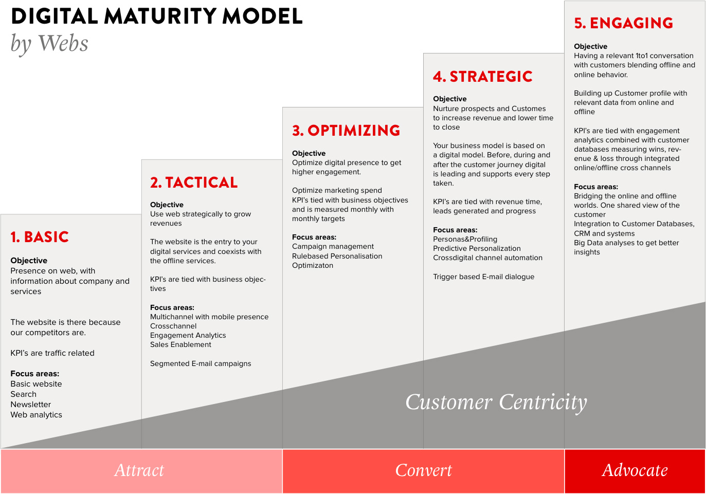 digital_maturity_model