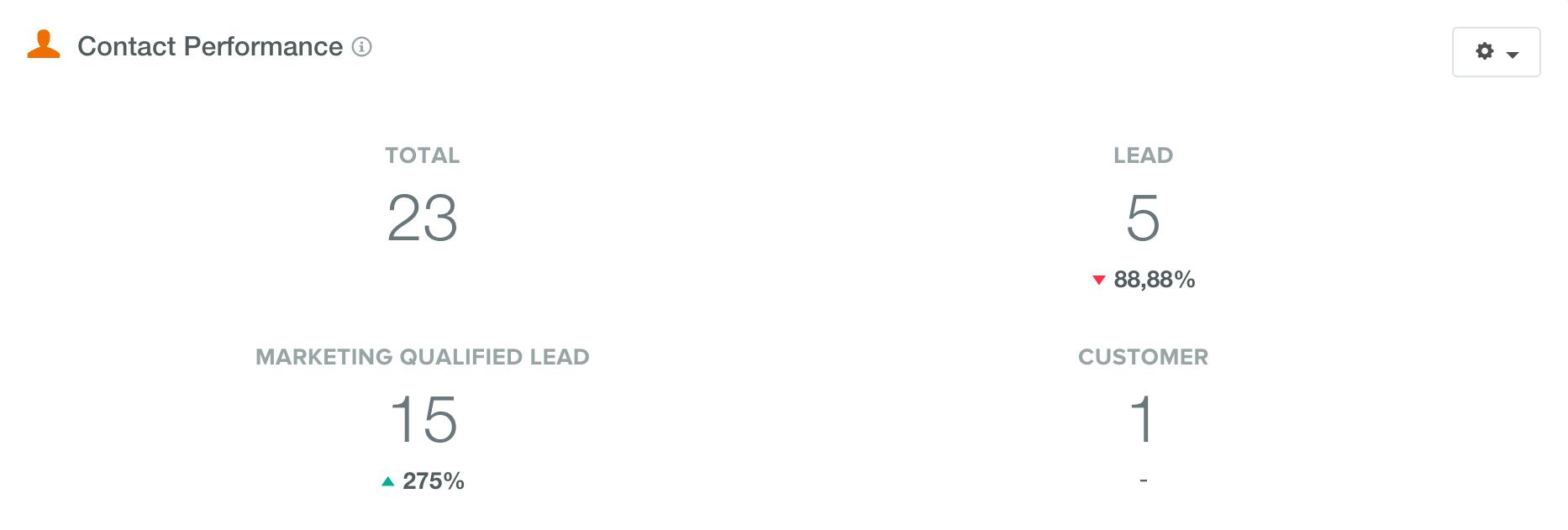 Aantal-gekwalificeerde-leads-per-maand.png