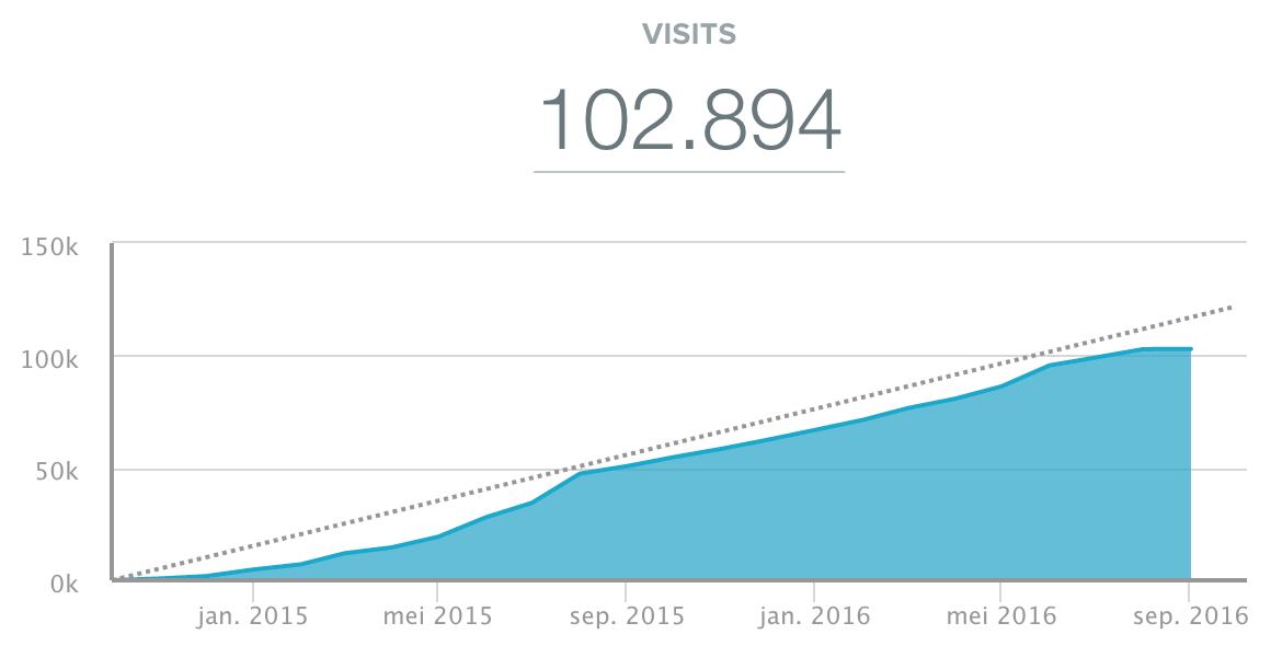 Aantal-bezoekers-per-maand.png