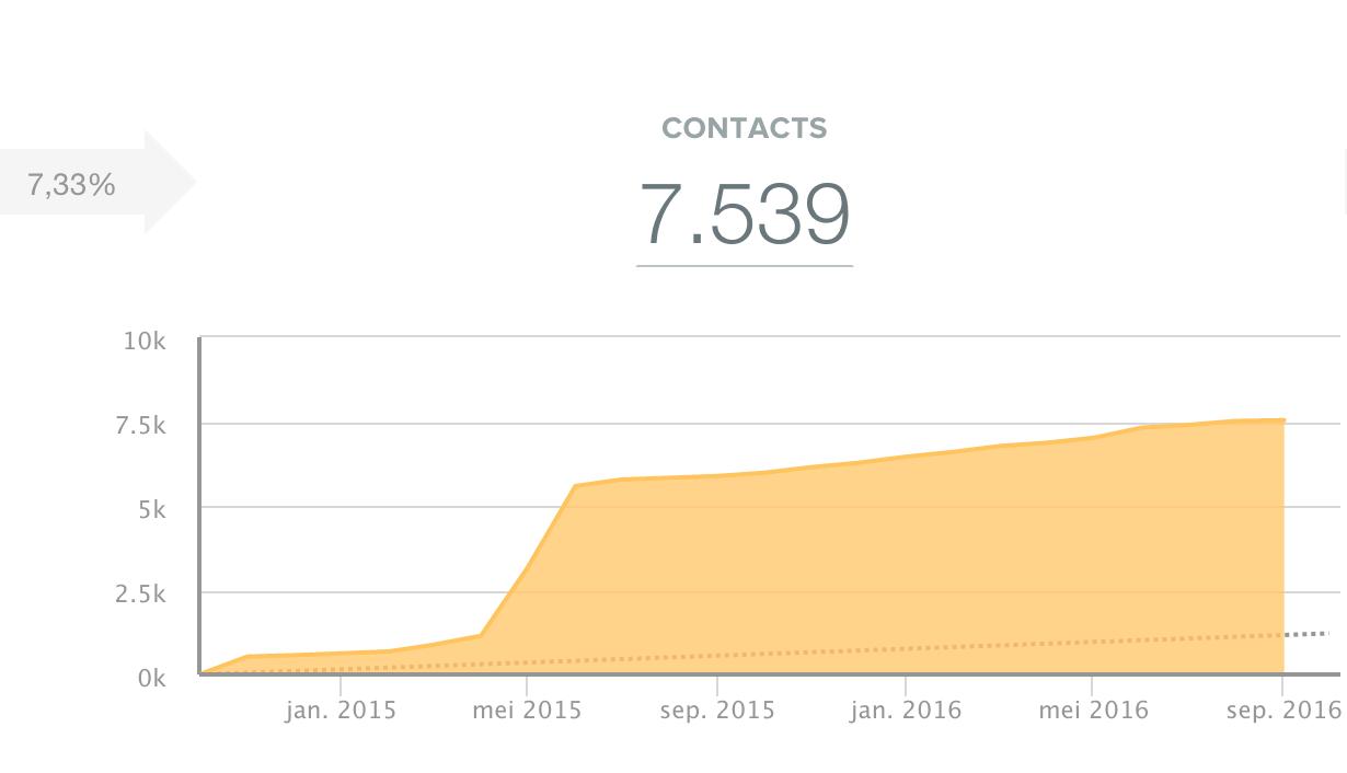 Aantal-leads-per-maand.png