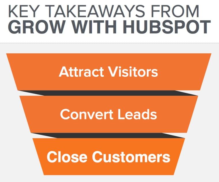 bezoekers-leads-klanten.png
