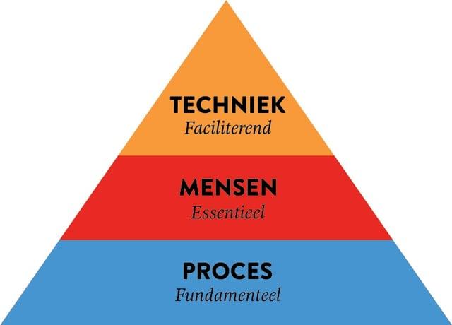 proces-mensen-techniek.jpg