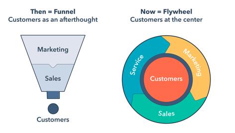 Funnel-vs-flywheel