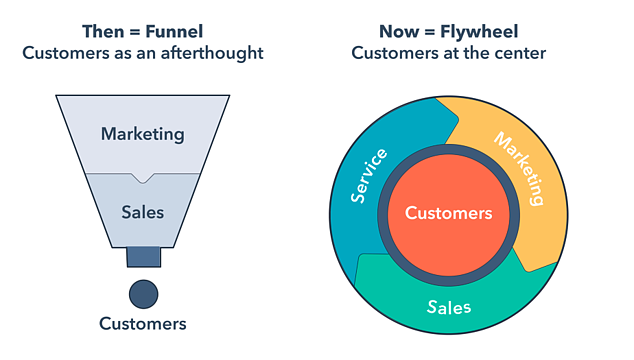 Funnel-vs-flywheel