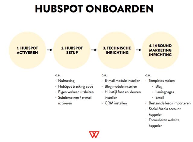 HubSpot-Onboarden.png