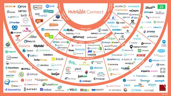 HubSpot-connect