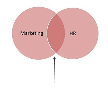 Marketing-HR