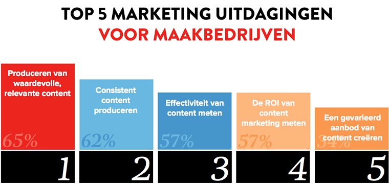 maakbedrijven marketing uitdagingen