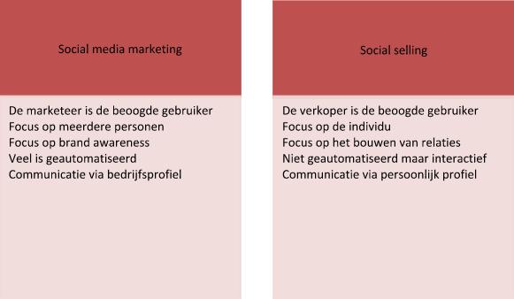 MarketingvsSelling