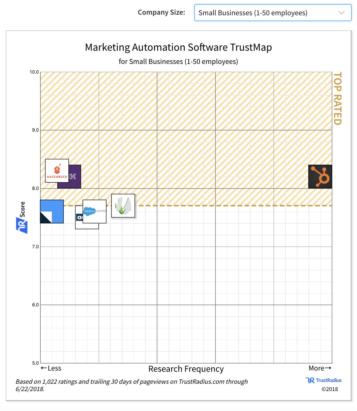 Beste Marketing Automation platforms