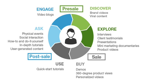 Use-B2B-Video-Marketing-more-effectively
