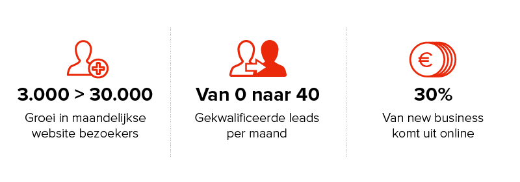 Webs_CasestudyTUV_Resultaten_NL (1)