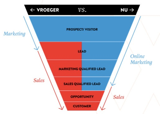funnel-marketing-sales-webs