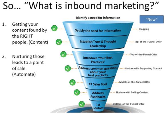inbound marketing sales hubspot