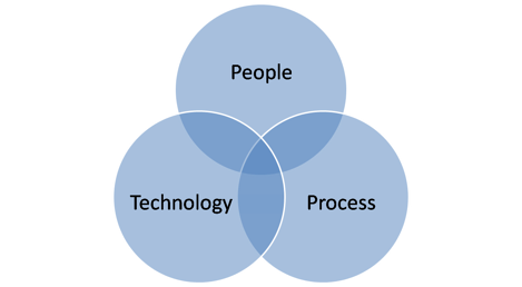 Marketing automation software vergelijken